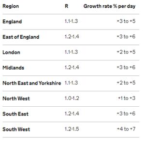 regional spread of R number